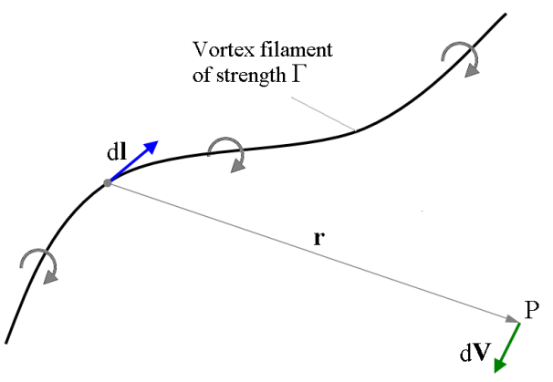 Vortex_filament_(Biot-Savart_law_illustration)