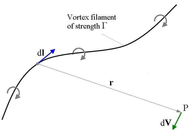 Vortex_filament_(Biot-Savart_law_illustration)