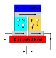 220px-Thermoelectric_Cooler_Diagram.svg