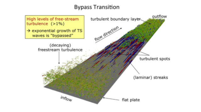 Bypass transition.png