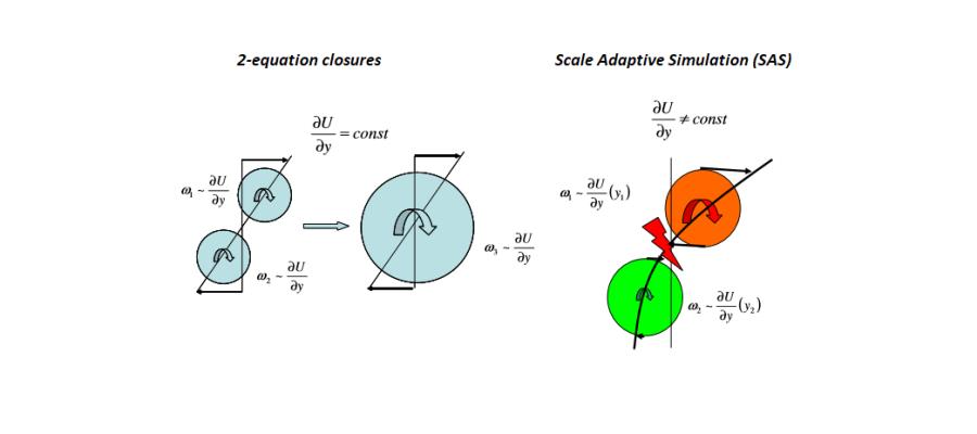 Scale Adaptive Simulation (SAS) – cutting on your computational