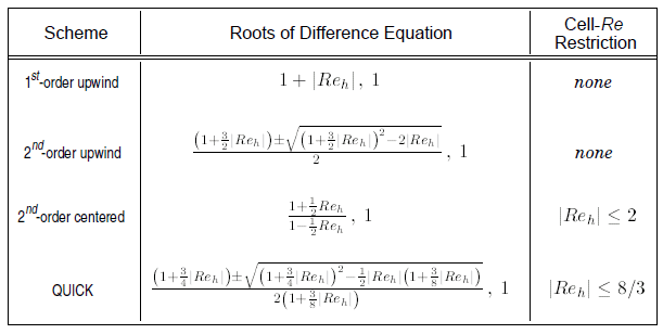 difference equation_2