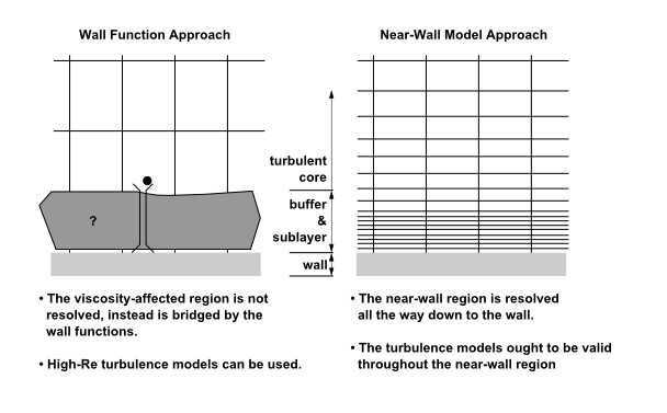 Wall functions Vs. Low Re