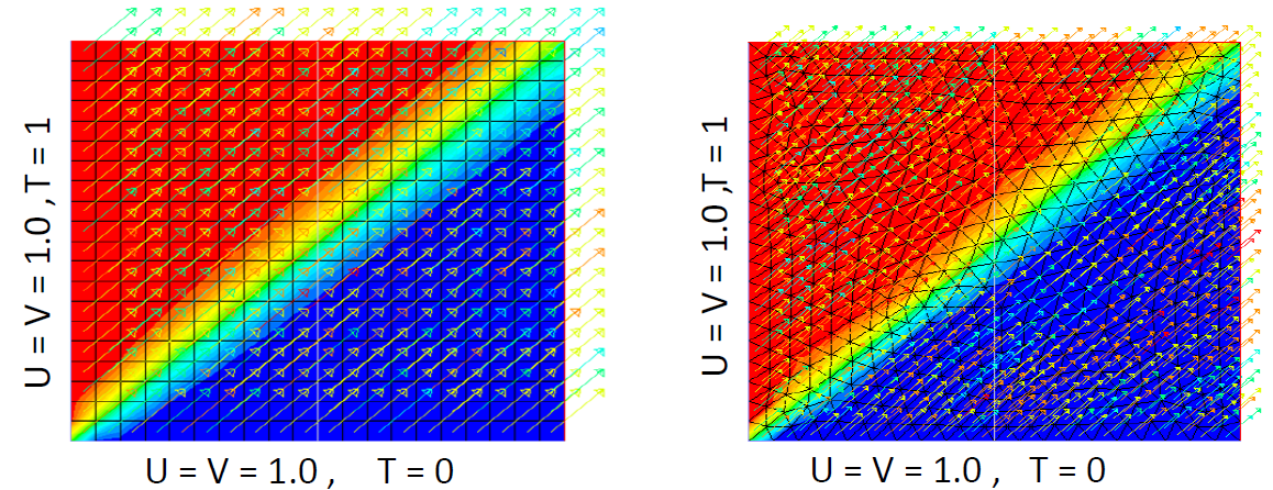 Numerical Schemes in CFD: Upwinding and The Cell-Reynolds